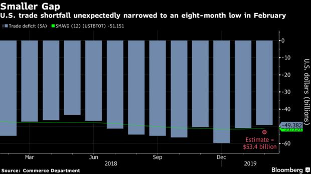 美国2月贸易赤字创去年6月以来新低,对华出口则激增