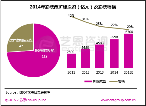 影投公司盘点:万达武汉票房份额第一 CGV增速58%